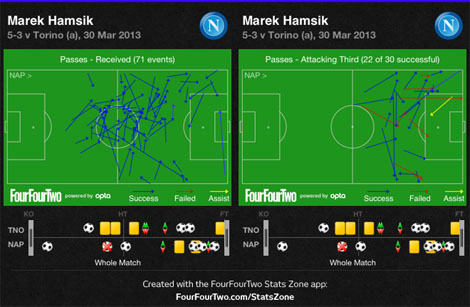 hamsik four four two
